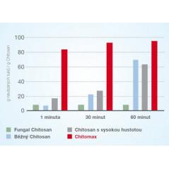 Chitomax – Chitosan s okamžitým účinkom